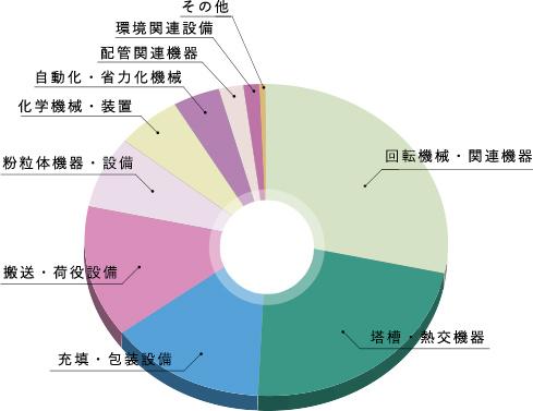 機器別取扱い概略シェアグラフ
